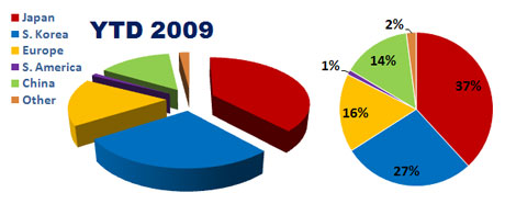 Ловушка 3D-диаграммы в PowerPoint