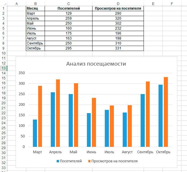 Диаграмма построенная на основе таблицы в MS Excel